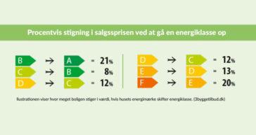 Derfor kan et godt energimærke betale sig